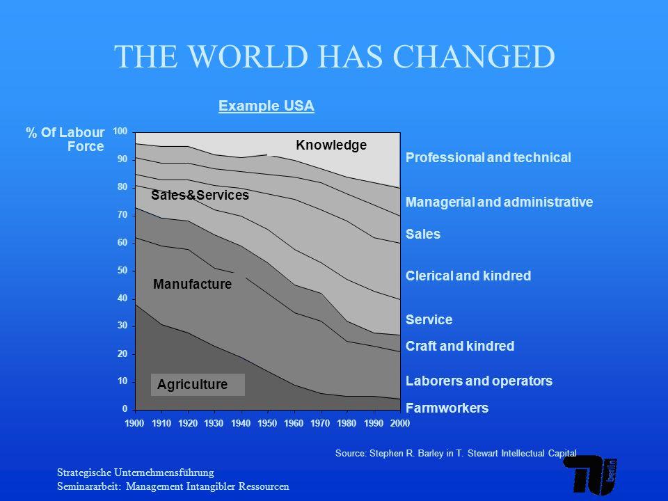 Strategische Unternehmensführung Seminararbeit: Management Intangibler Ressourcen THE WORLD HAS CHANGED Source: Stephen R. Barley in T. Stewart Intell