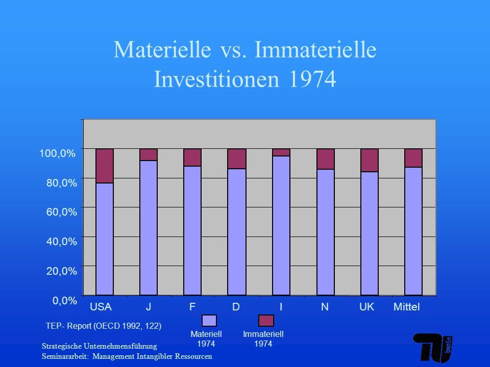 Strategische Unternehmensführung Seminararbeit: Management Intangibler Ressourcen Materielle vs. Immaterielle Investitionen 1974 0,0% 20,0% 40,0% 60,0