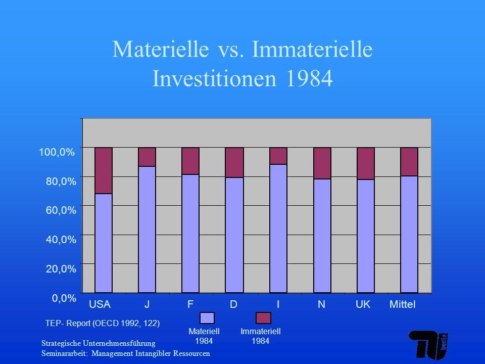 Strategische Unternehmensführung Seminararbeit: Management Intangibler Ressourcen Materielle vs. Immaterielle Investitionen 1984 0,0% 20,0% 40,0% 60,0