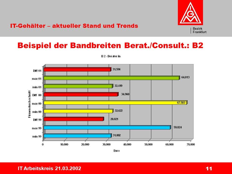 Bezirk Frankfurt IT-Gehälter – aktueller Stand und Trends IT Arbeitskreis 21.03.2002 11 Beispiel der Bandbreiten Berat./Consult.: B2