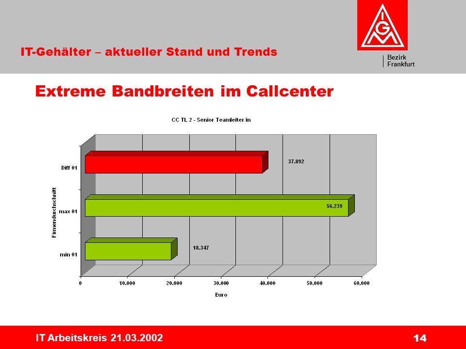 Bezirk Frankfurt IT-Gehälter – aktueller Stand und Trends IT Arbeitskreis 21.03.2002 14 Extreme Bandbreiten im Callcenter