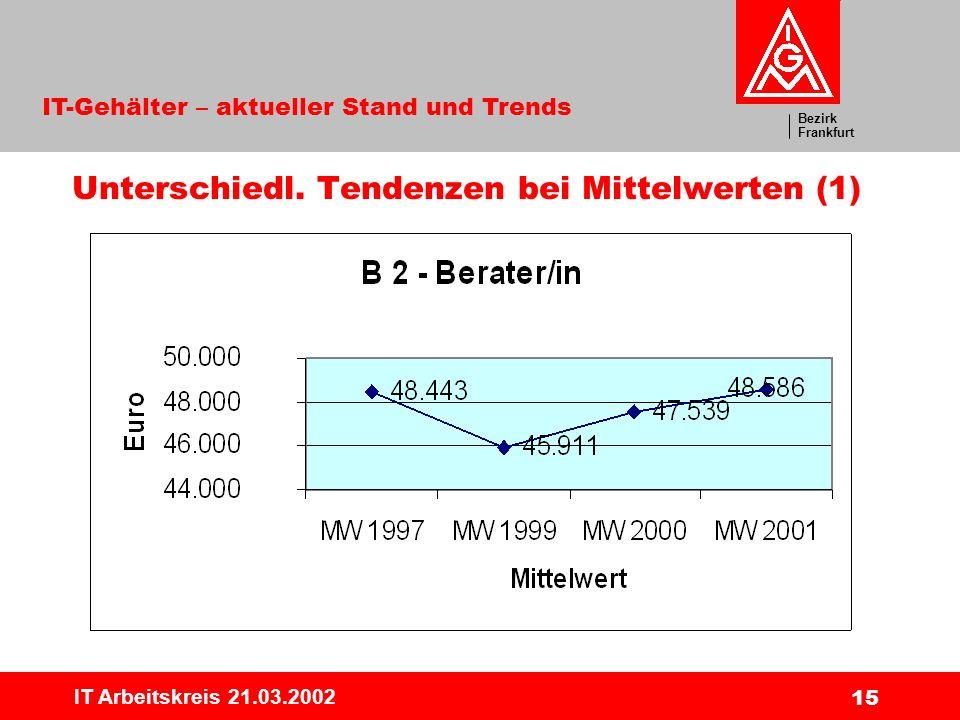 Bezirk Frankfurt IT-Gehälter – aktueller Stand und Trends IT Arbeitskreis 21.03.2002 15 Unterschiedl. Tendenzen bei Mittelwerten (1)