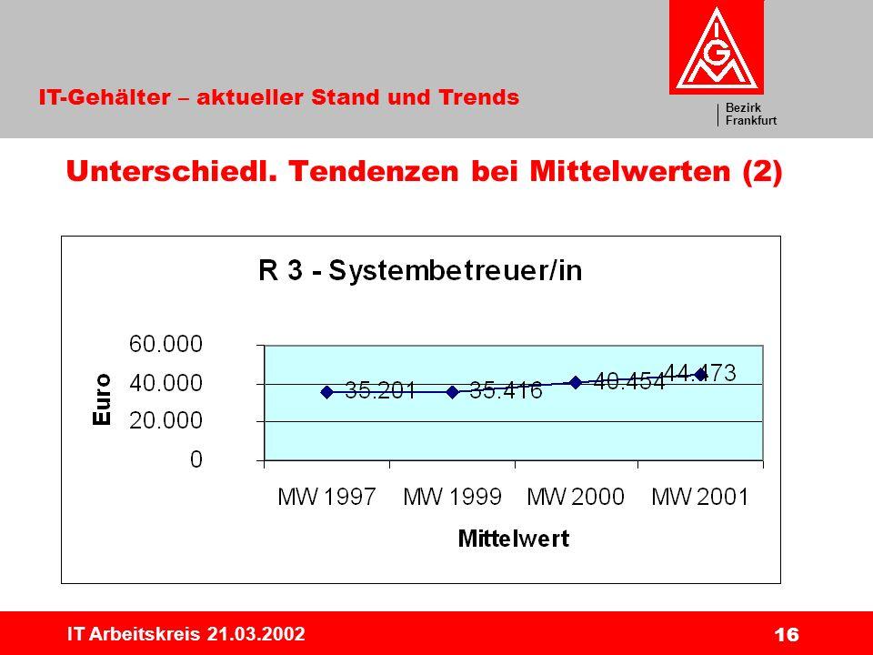 Bezirk Frankfurt IT-Gehälter – aktueller Stand und Trends IT Arbeitskreis 21.03.2002 16 Unterschiedl. Tendenzen bei Mittelwerten (2)