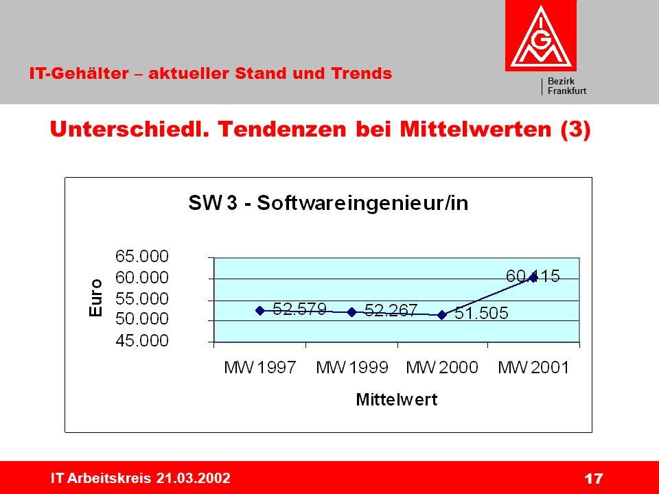 Bezirk Frankfurt IT-Gehälter – aktueller Stand und Trends IT Arbeitskreis 21.03.2002 17 Unterschiedl. Tendenzen bei Mittelwerten (3)