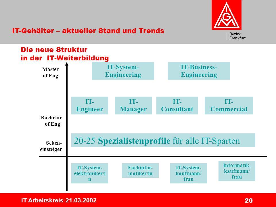 Bezirk Frankfurt IT-Gehälter – aktueller Stand und Trends IT Arbeitskreis 21.03.2002 20 Die neue Struktur in der IT-Weiterbildung IT-System- elektroni