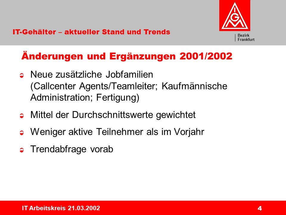 Bezirk Frankfurt IT-Gehälter – aktueller Stand und Trends IT Arbeitskreis 21.03.2002 4 Änderungen und Ergänzungen 2001/2002 Neue zusätzliche Jobfamilien (Callcenter Agents/Teamleiter; Kaufmännische Administration; Fertigung) Mittel der Durchschnittswerte gewichtet Weniger aktive Teilnehmer als im Vorjahr Trendabfrage vorab