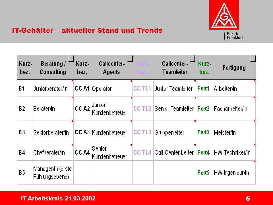 Bezirk Frankfurt IT-Gehälter – aktueller Stand und Trends IT Arbeitskreis 21.03.2002 6