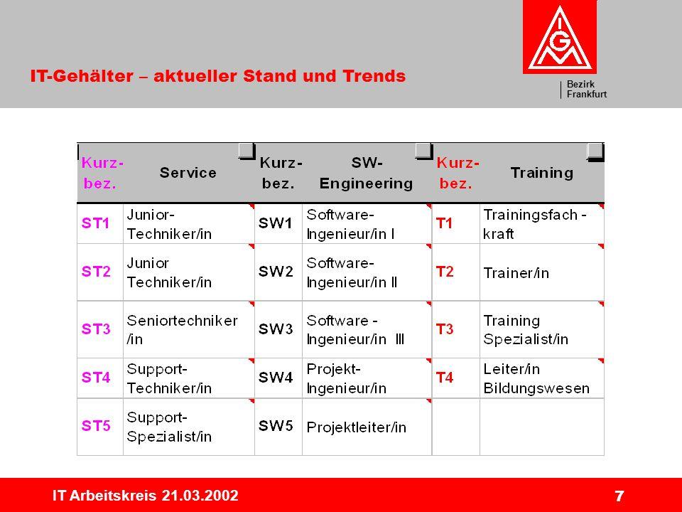 Bezirk Frankfurt IT-Gehälter – aktueller Stand und Trends IT Arbeitskreis 21.03.2002 7