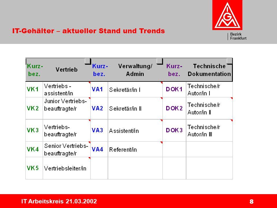 Bezirk Frankfurt IT-Gehälter – aktueller Stand und Trends IT Arbeitskreis 21.03.2002 9 Jobfamilie Beratung/Consultingg