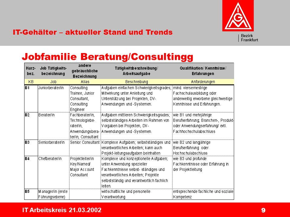Bezirk Frankfurt IT-Gehälter – aktueller Stand und Trends IT Arbeitskreis 21.03.2002 10 Erkennbare Trends Ernüchterung bei den Gehältern (FR 10/2001) Beim Gehalt sind Nullrunden angesagt..