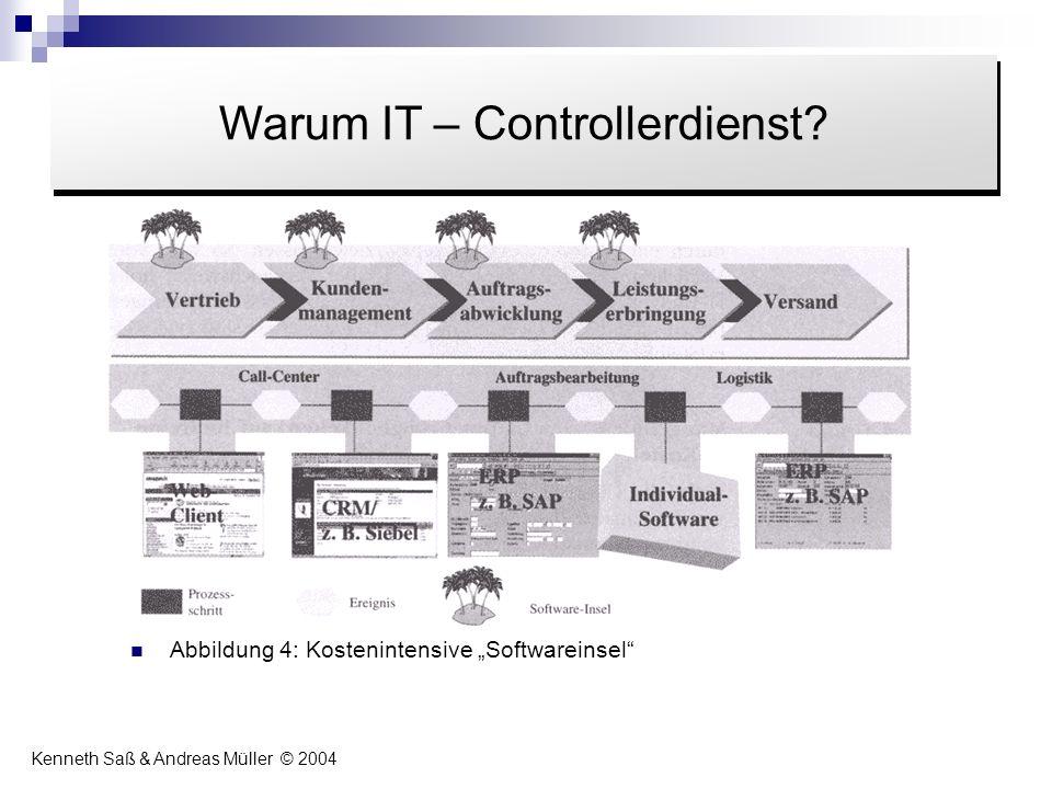 Abbildung 4: Kostenintensive Softwareinsel Inhalt Warum IT – Controllerdienst? Kenneth Saß & Andreas Müller © 2004