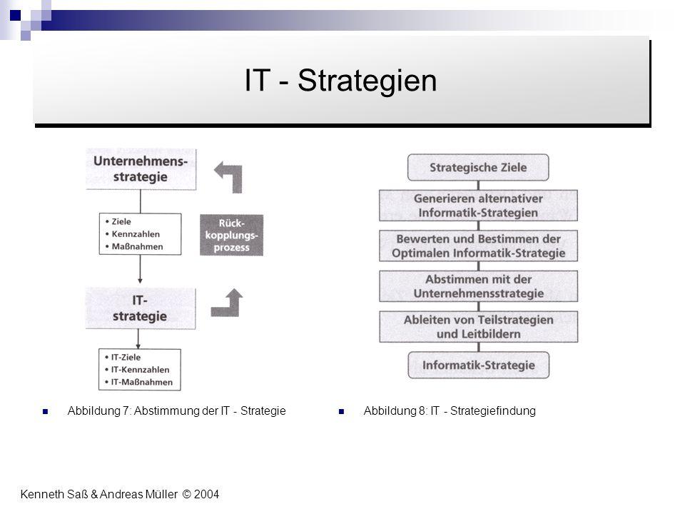 Abbildung 7: Abstimmung der IT - Strategie Abbildung 8: IT - Strategiefindung Inhalt IT - Strategien Kenneth Saß & Andreas Müller © 2004