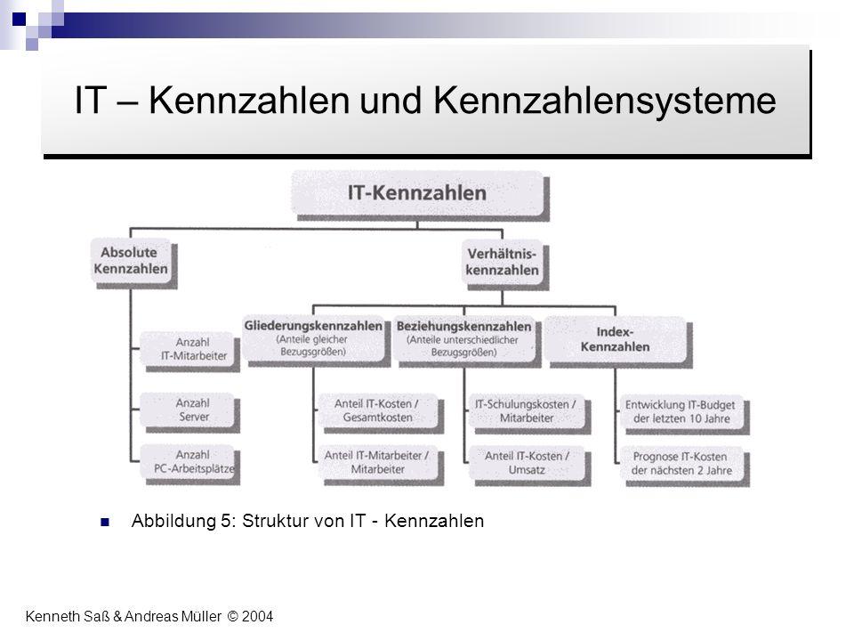 Abbildung 5: Struktur von IT - Kennzahlen Inhalt IT – Kennzahlen und Kennzahlensysteme Kenneth Saß & Andreas Müller © 2004
