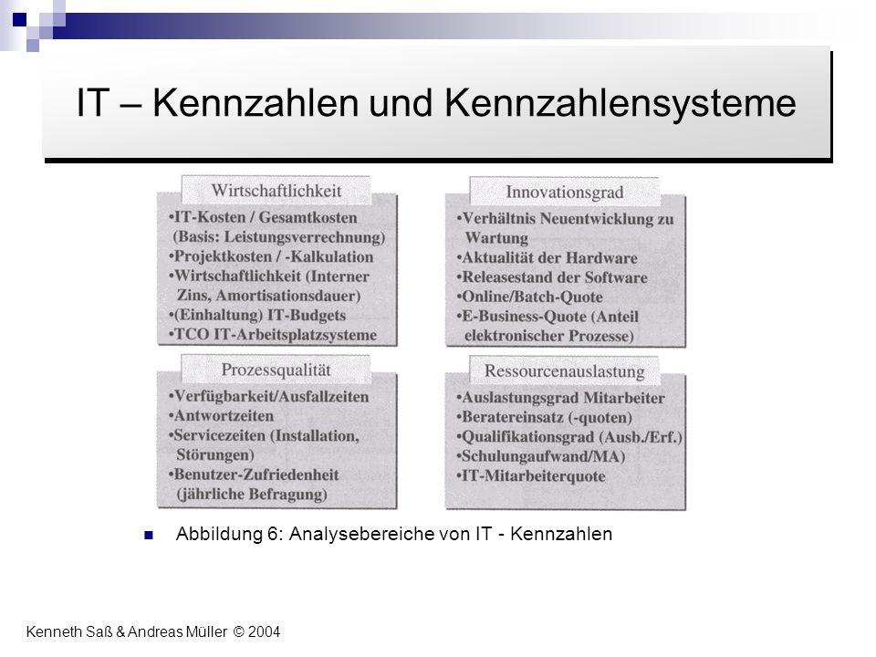 Abbildung 6: Analysebereiche von IT - Kennzahlen Inhalt IT – Kennzahlen und Kennzahlensysteme Kenneth Saß & Andreas Müller © 2004