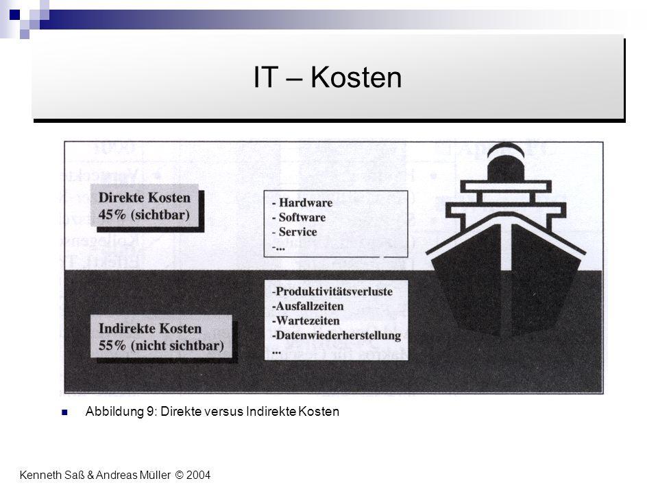 Abbildung 9: Direkte versus Indirekte Kosten Inhalt IT – Kosten Kenneth Saß & Andreas Müller © 2004