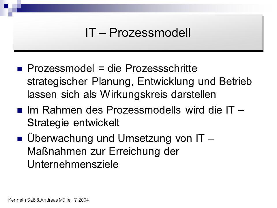 Prozessmodel = die Prozessschritte strategischer Planung, Entwicklung und Betrieb lassen sich als Wirkungskreis darstellen Im Rahmen des Prozessmodell
