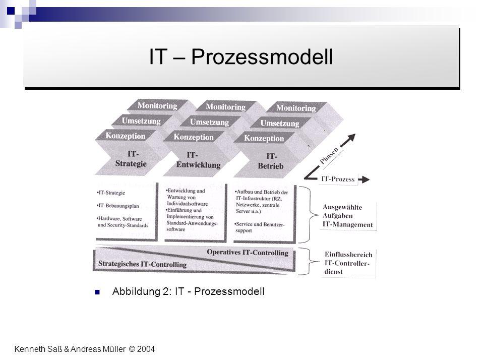 Abbildung 2: IT - Prozessmodell Inhalt IT – Prozessmodell Kenneth Saß & Andreas Müller © 2004