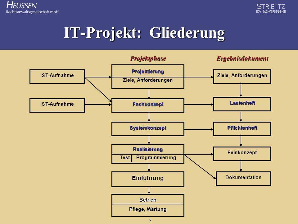3 IT-Projekt: Gliederung IST-Aufnahme Betrieb Pflege, Wartung Einführung Realisierung Test Programmierung Systemkonzept Fachkonzept Projektierung Proj