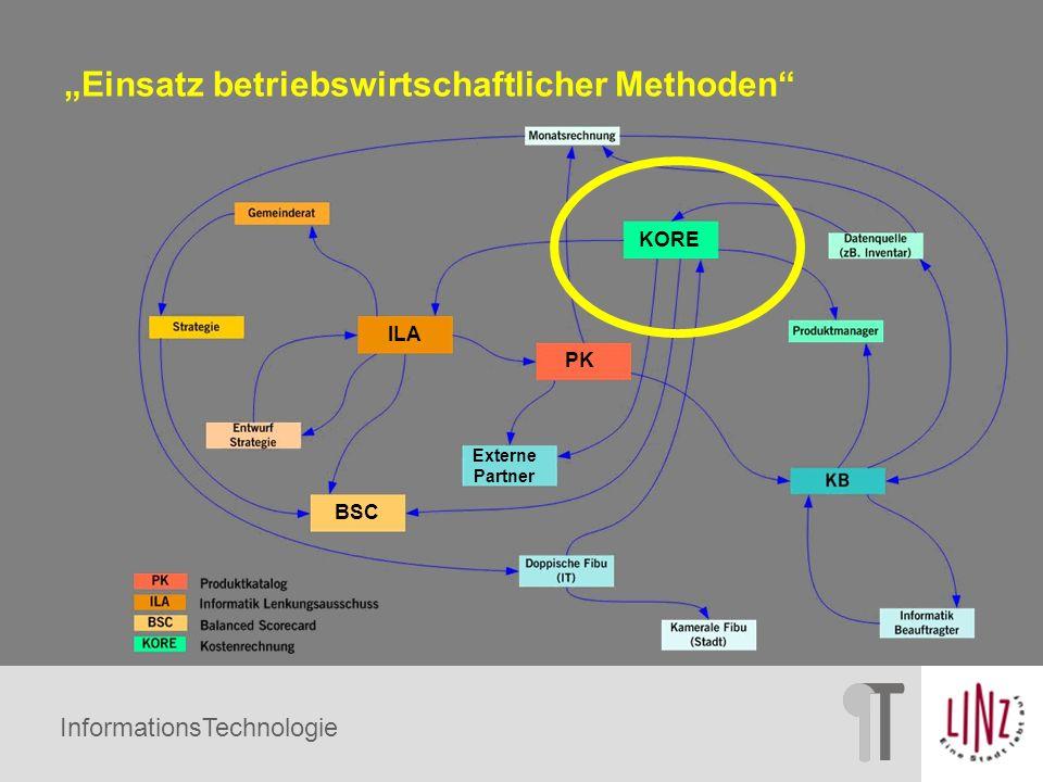 InformationsTechnologie Externe Partner BSC ILA KORE PK Einsatz betriebswirtschaftlicher Methoden