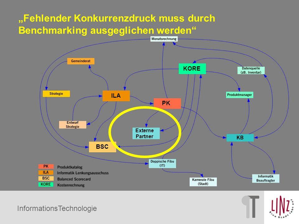 InformationsTechnologie Externe Partner BSC ILA KORE PK Fehlender Konkurrenzdruck muss durch Benchmarking ausgeglichen werden