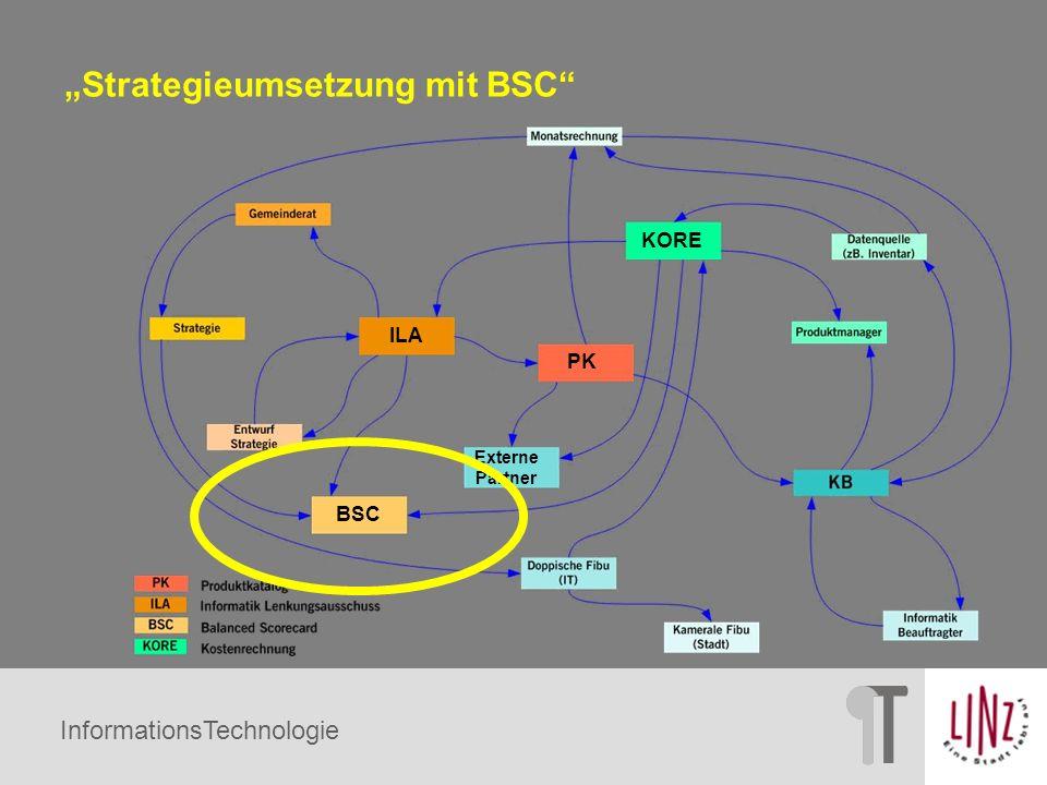 InformationsTechnologie Zwei Wege führen zur IT-BSC Strategieverfolgung BSC Operationalisierung der Strategie Wo wollen wir hin.