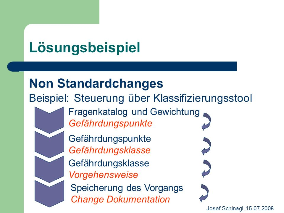 Josef Schinagl, 15.07.2008 Lösungsbeispiel Non Standardchanges Fragenkatalog und Gewichtung Gefährdungspunkte Gefährdungspunkte Gefährdungsklasse Gefä