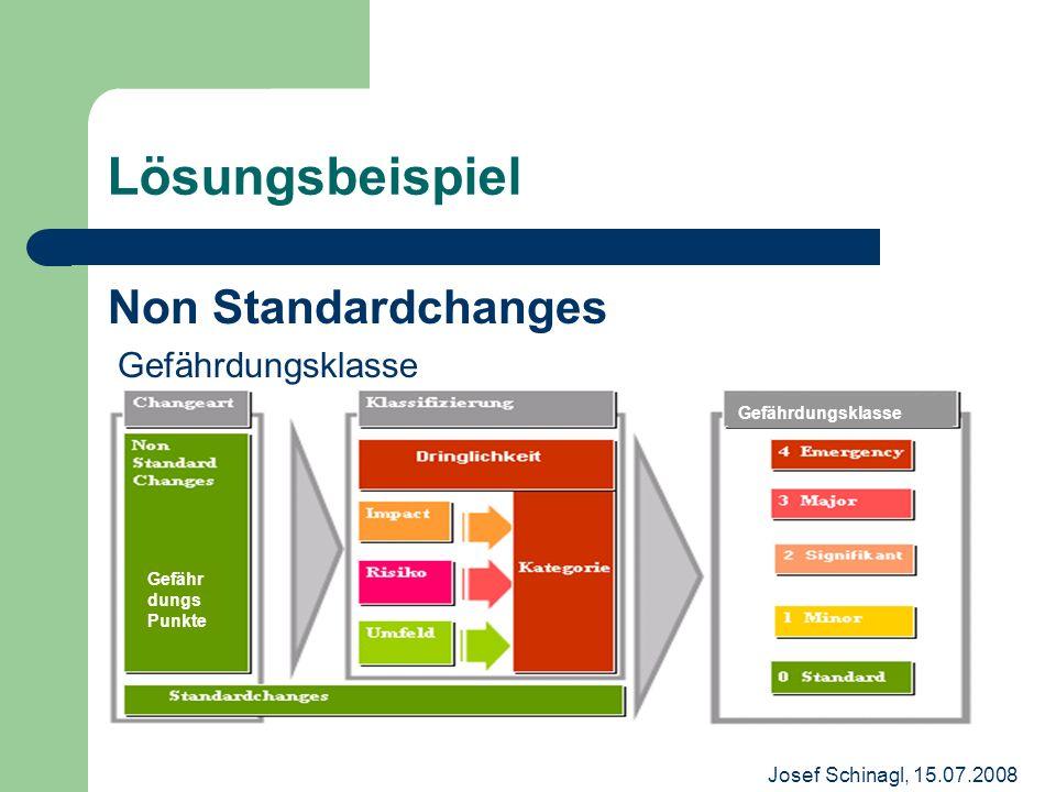 Josef Schinagl, 15.07.2008 Lösungsbeispiel Non Standardchanges Gefährdungsklasse Gefähr dungs Punkte Gefährdungsklasse