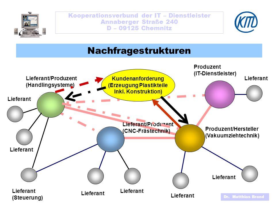 Kooperationsverbund der IT – Dienstleister Annaberger Straße 240 D – 09125 Chemnitz Produzent/Hersteller (Vakuumziehtechnik) Lieferant/Produzent (Handlingsysteme) Nachfragestrukturen Kundenanforderung (Erzeugung Plastikteile Inkl.