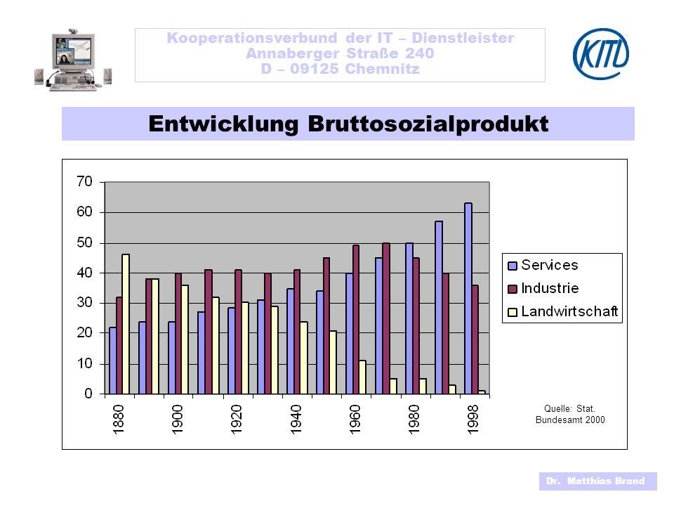 Kooperationsverbund der IT – Dienstleister Annaberger Straße 240 D – 09125 Chemnitz Dr. Matthias Brand Entwicklung Bruttosozialprodukt Quelle: Stat. B
