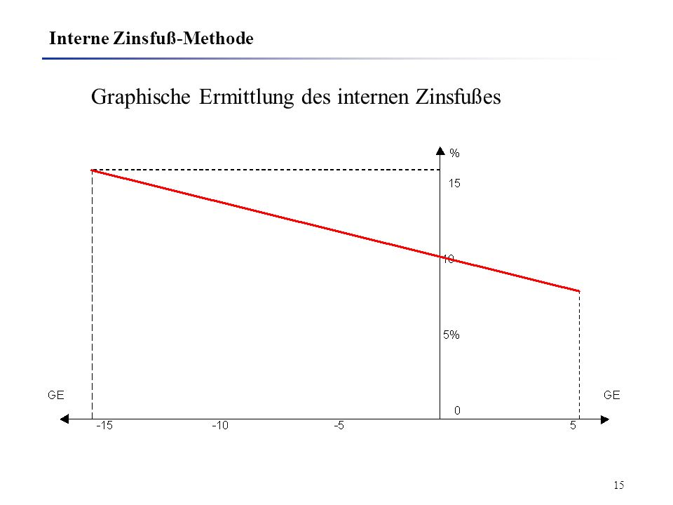 14 Interne Zinsfuß-Methode