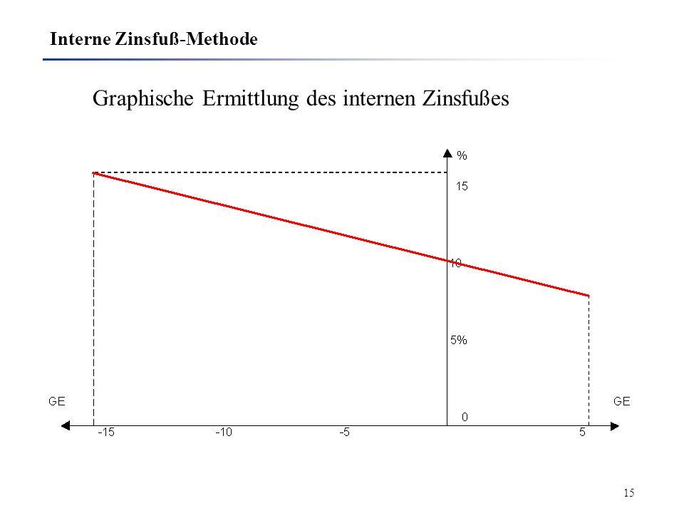 15 Interne Zinsfuß-Methode Graphische Ermittlung des internen Zinsfußes
