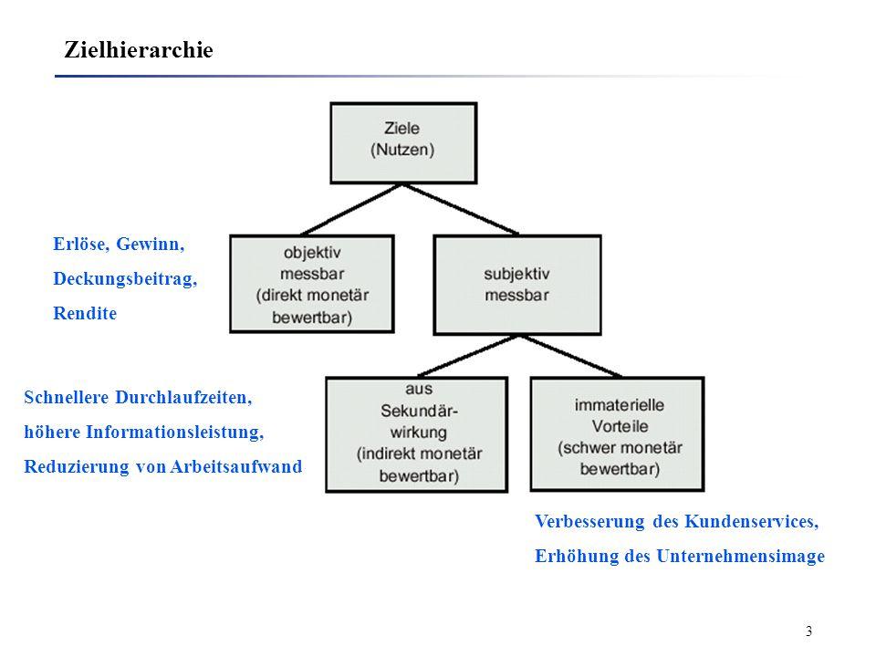 3 Zielhierarchie Erlöse, Gewinn, Deckungsbeitrag, Rendite Schnellere Durchlaufzeiten, höhere Informationsleistung, Reduzierung von Arbeitsaufwand Verbesserung des Kundenservices, Erhöhung des Unternehmensimage