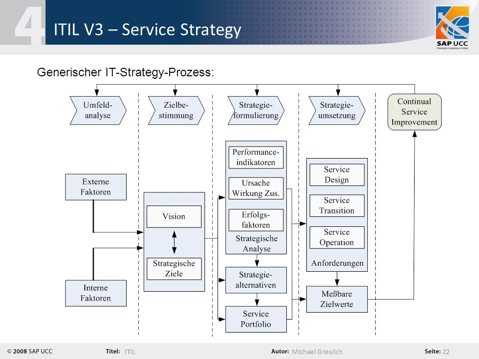 ITILMichael Greulich 22 ITIL V3 – Service Strategy Generischer IT-Strategy-Prozess: