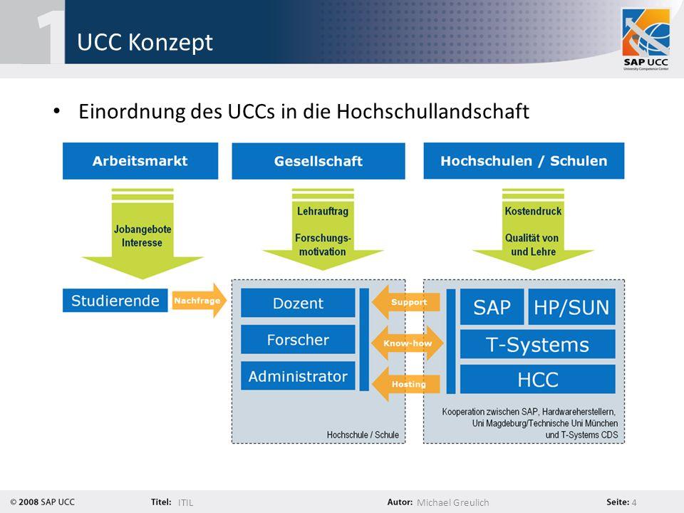 ITILMichael Greulich 4 UCC Konzept Einordnung des UCCs in die Hochschullandschaft