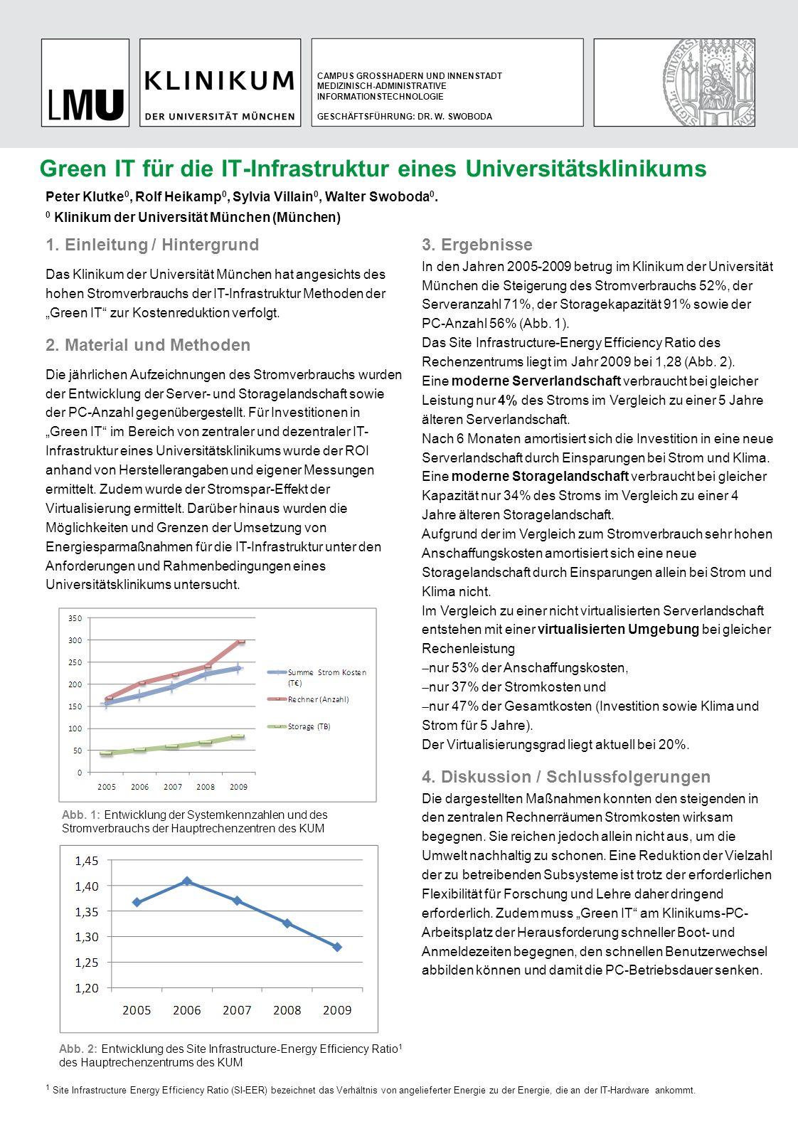 Green IT für die IT-Infrastruktur eines Universitätsklinikums CAMPUS GROSSHADERN UND INNENSTADT MEDIZINISCH-ADMINISTRATIVE INFORMATIONSTECHNOLOGIE GES