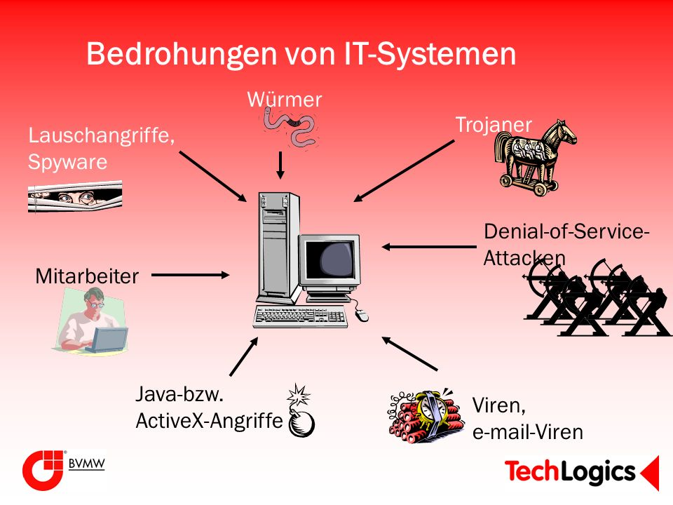 Bedrohungen von IT-Systemen Mitarbeiter Lauschangriffe, Spyware Würmer Trojaner Denial-of-Service- Attacken Java-bzw. ActiveX-Angriffe Viren, e-mail-V
