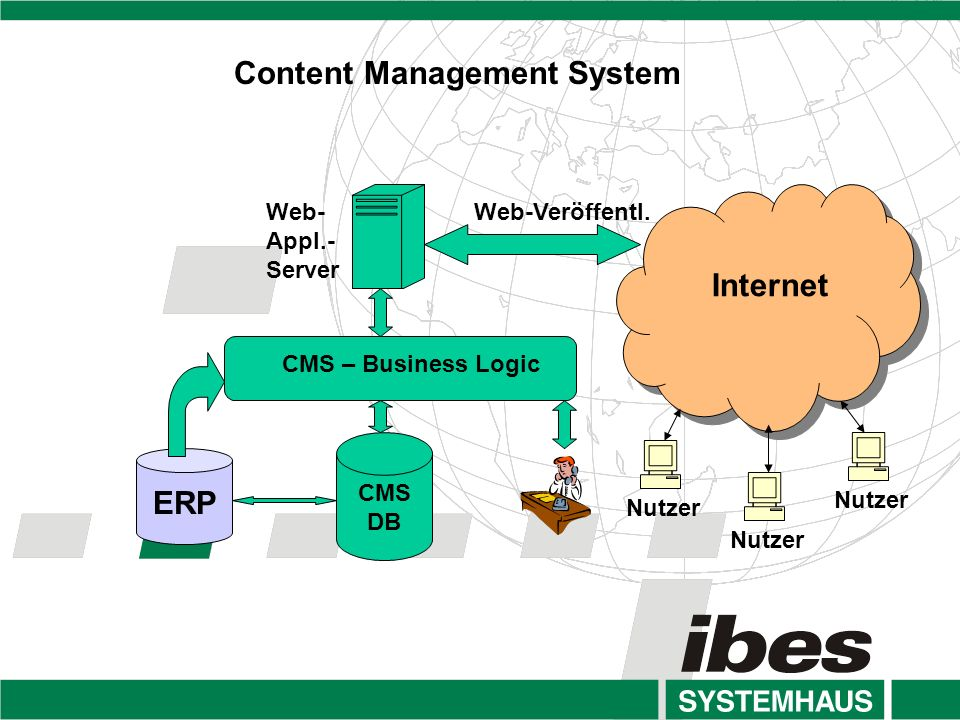 Content Management System CMS DB Internet ERP CMS – Business Logic Web-Veröffentl.Web- Appl.- Server Nutzer