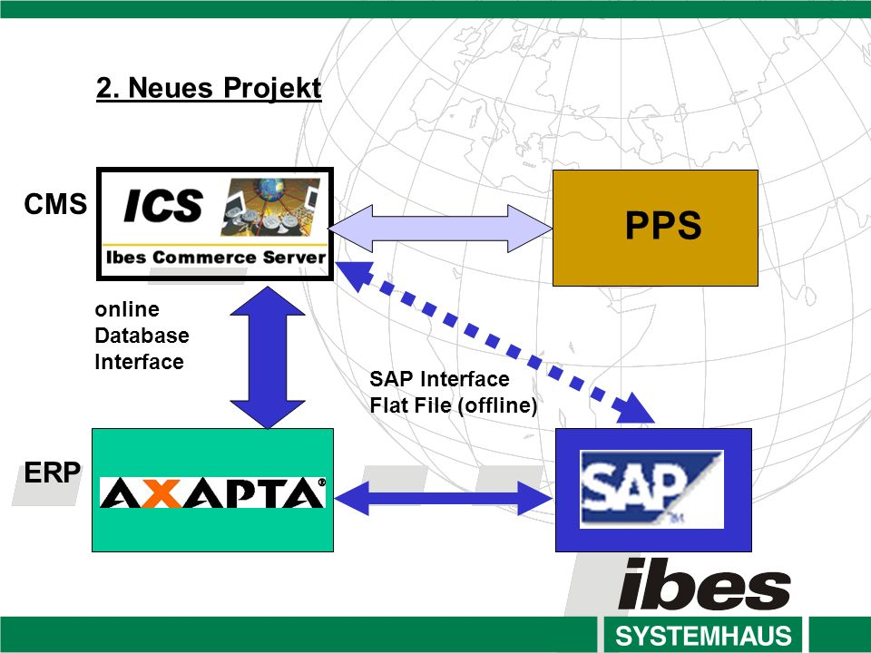 online Database Interface SAP Interface Flat File (offline) PPS 2. Neues Projekt CMS ERP