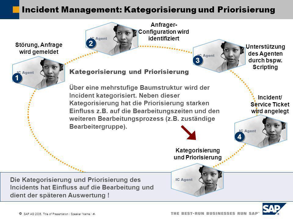 SAP AG 2005, Title of Presentation / Speaker Name / 11 Störung, Anfrage wird gemeldet Incident Management: Kategorisierung und Priorisierung 1 1 Kateg