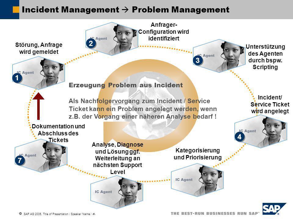 SAP AG 2005, Title of Presentation / Speaker Name / 14 Analyse, Diagnose und Lösung ggf. Weiterleitung an nächsten Support Level 6 6 Störung, Anfrage