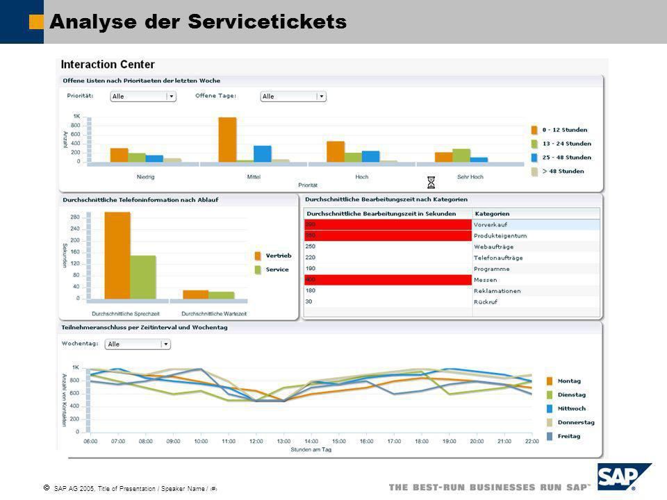 SAP AG 2005, Title of Presentation / Speaker Name / 18 Analyse der Servicetickets