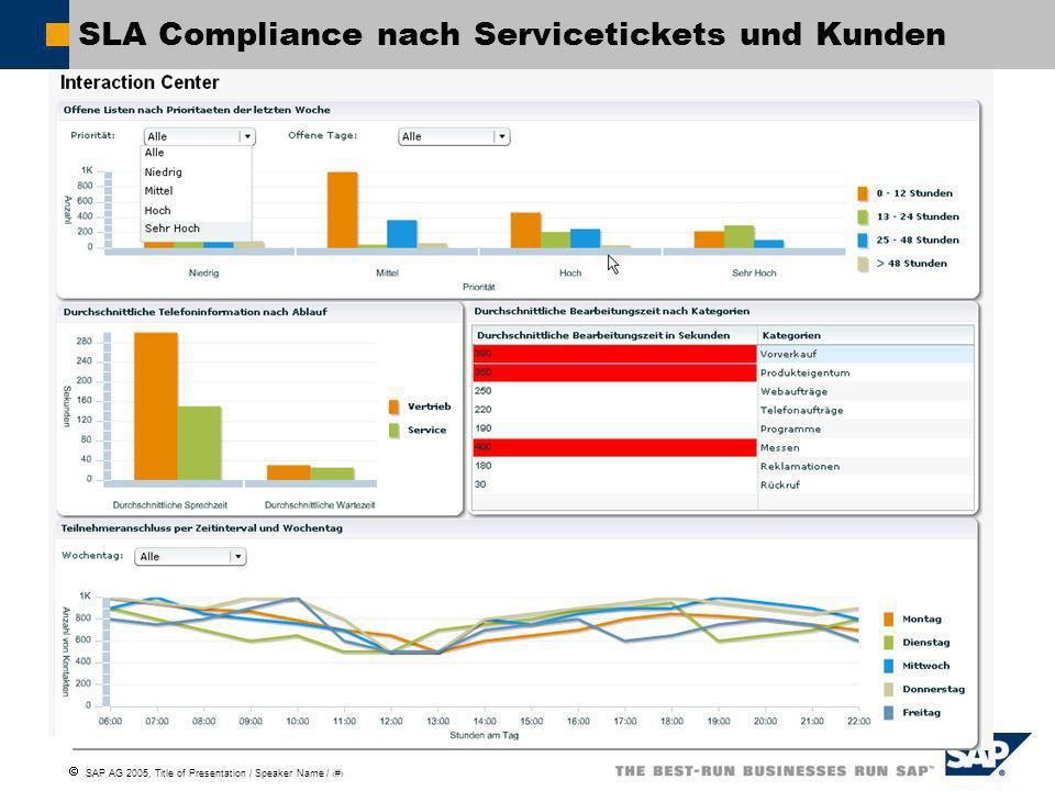 SAP AG 2005, Title of Presentation / Speaker Name / 19 SLA Compliance nach Servicetickets und Kunden