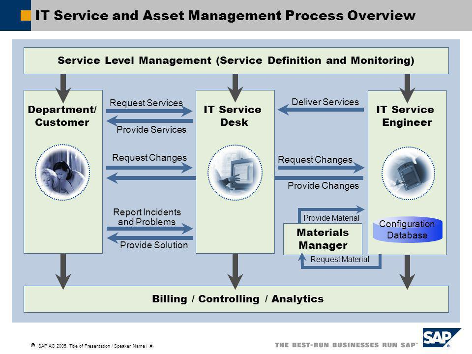 SAP AG 2005, Title of Presentation / Speaker Name / 3 Billing / Controlling / Analytics IT Service and Asset Management Process Overview Request Servi