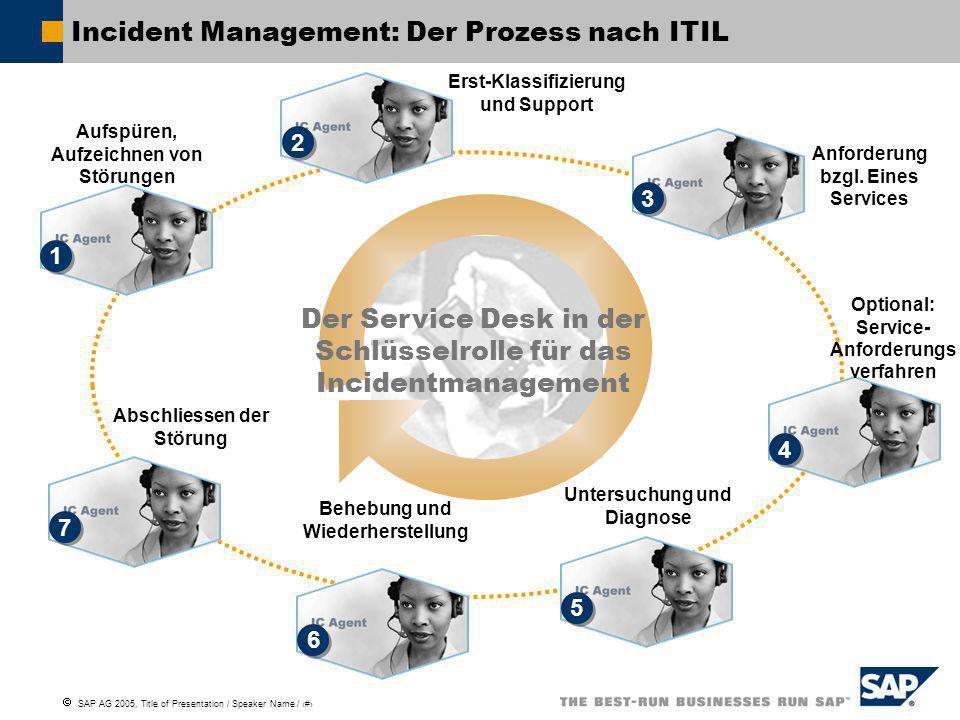 SAP AG 2005, Title of Presentation / Speaker Name / 5 Aufspüren, Aufzeichnen von Störungen Anforderung bzgl. Eines Services Erst-Klassifizierung und S