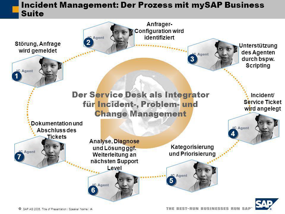 SAP AG 2005, Title of Presentation / Speaker Name / 6 Störung, Anfrage wird gemeldet Unterstützung des Agenten durch bspw. Scripting Anfrager- Configu