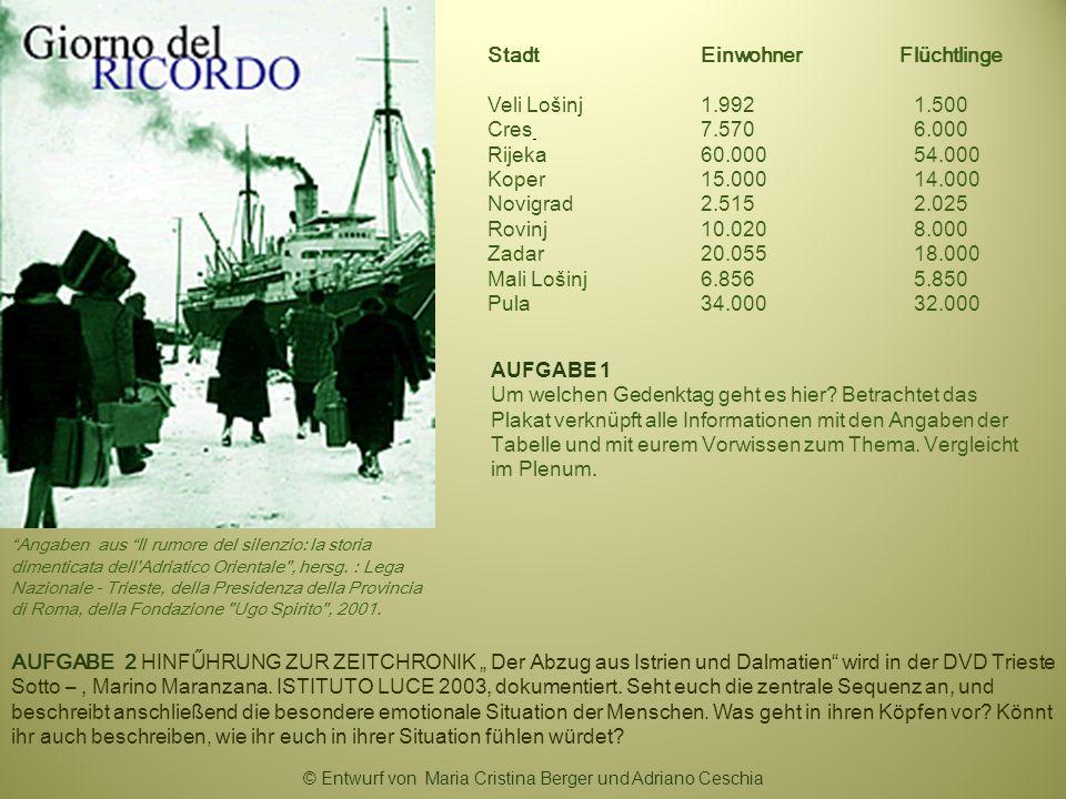 StadtEinwohner Flüchtlinge Veli Lošinj 1.9921.500 Cres 7.5706.000 Rijeka 60.00054.000 Koper 15.00014.000 Novigrad 2.5152.025 Rovinj10.0208.000 Zadar20