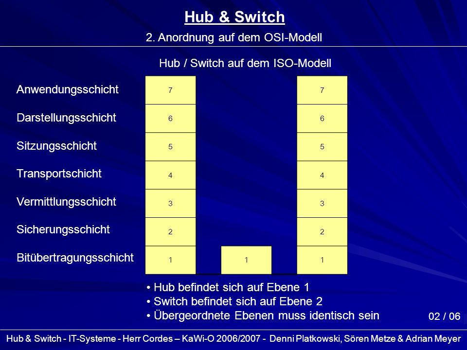 Hub & Switch - IT-Systeme - Herr Cordes – KaWi-O 2006/2007 - Denni Platkowski, Sören Metze & Adrian Meyer 03 / 06 Hub & Switch 3.1 Funktionsweise Prinzipvergleich Kreisverkehr Ausschließliche Verbindung