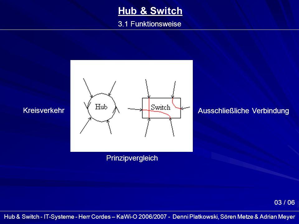 Hub & Switch - IT-Systeme - Herr Cordes – KaWi-O 2006/2007 - Denni Platkowski, Sören Metze & Adrian Meyer 04 / 06 Hub & Switch 3.2 Funktionsweise Kreisverkehr Ausschließliche Verbindung Datenpakete an alle Rechner Datenpaketversendung nacheinander Datenpakete von Sender an Empfänger Datenpaketversendung gleichzeitig