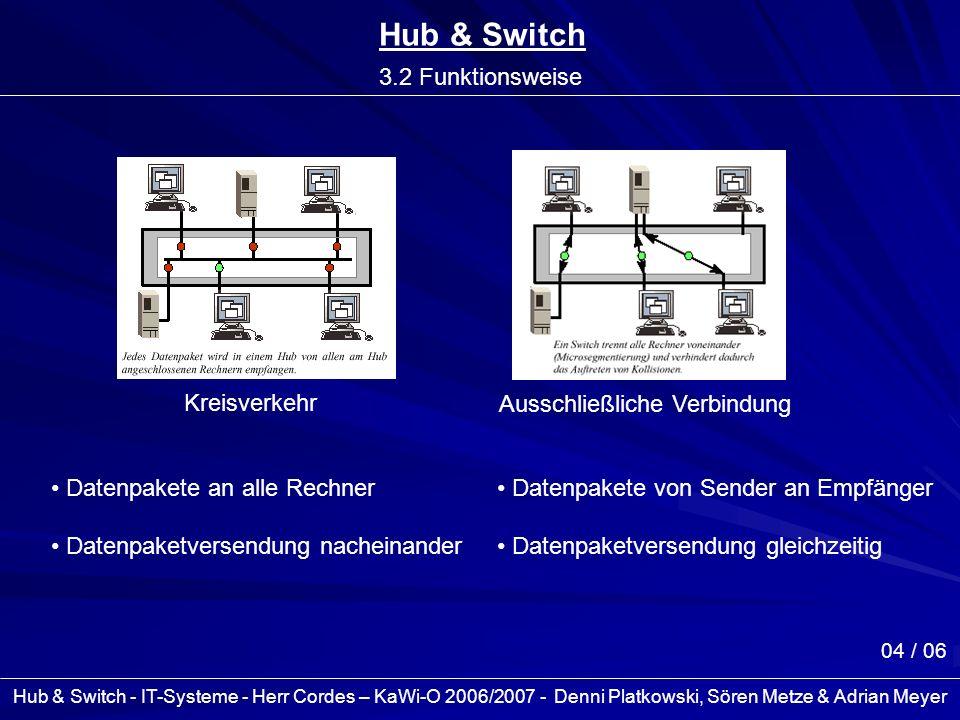 Hub & Switch - IT-Systeme - Herr Cordes – KaWi-O 2006/2007 - Denni Platkowski, Sören Metze & Adrian Meyer 04 / 06 Hub & Switch 3.2 Funktionsweise Krei