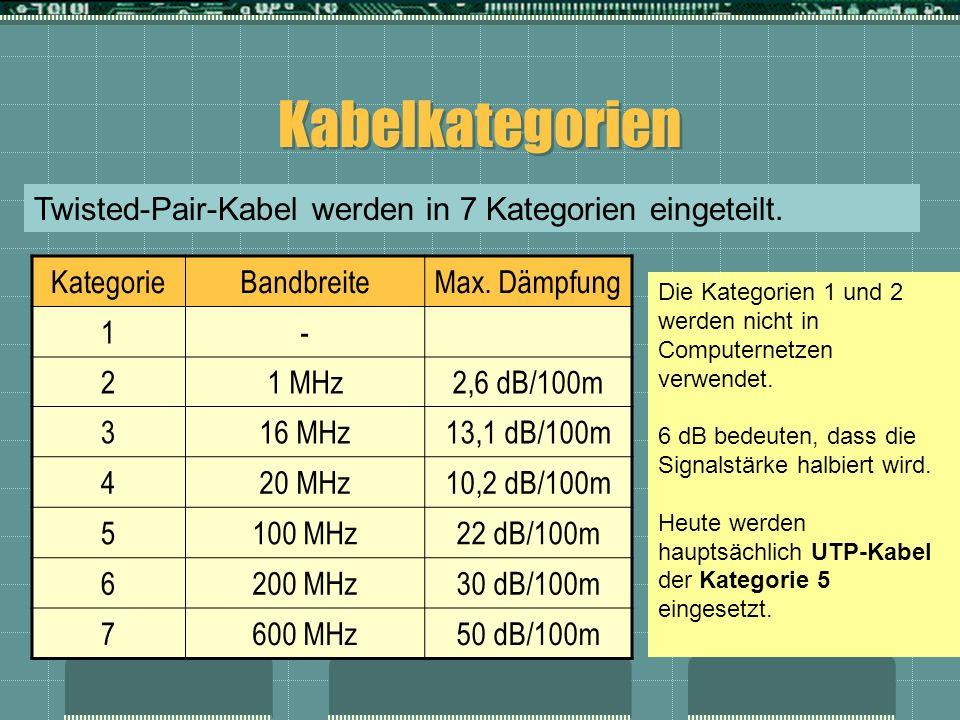 Kabelkategorien KategorieBandbreiteMax. Dämpfung 1- 21 MHz2,6 dB/100m 316 MHz13,1 dB/100m 420 MHz10,2 dB/100m 5100 MHz22 dB/100m 6200 MHz30 dB/100m 76